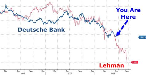 deutsche bank recommendations quot it s coming apart at the seams quot us equities plunge as