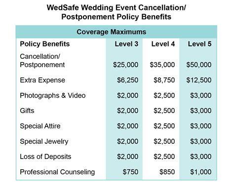 WedSafe Wedding Event Cancellation/Postponement Policy