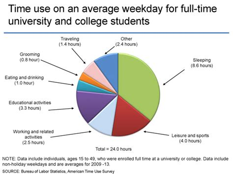 Mba Colleges For Average Students by American Time Use Survey Students Vs Employees