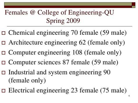 is engineering is beautifu lto qatari females