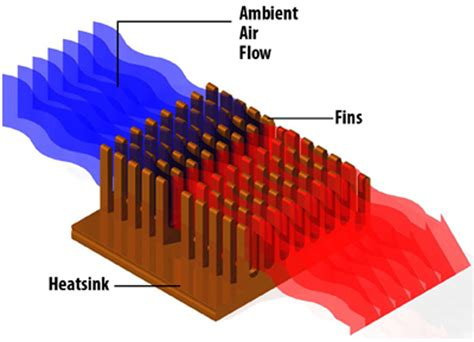 what is a sink what is a heat sink sunpower uk