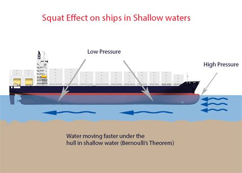 boat clearance definition squat effect marinedocs
