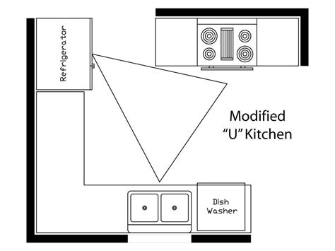 kitchen design work triangle what is the kitchen work triangle momentum construction