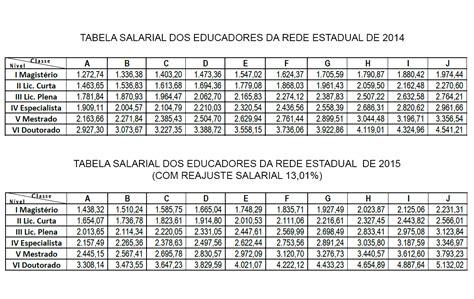 tabela salarial da construcao civil julho de 2015 tabela de piso geralda efig 234 nia tabela salarial dos educadores do rn