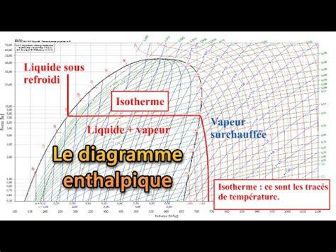 diagramme enthalpique r744 pdf le diagramme enthalpique mollier