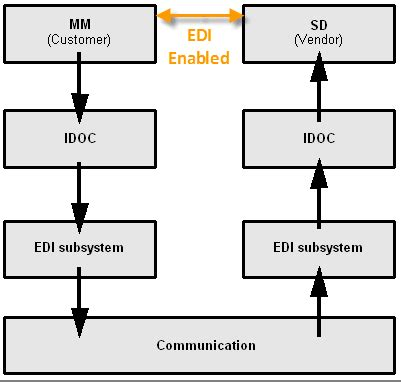 ALE, EDI & IDocs Introducion & Difference: SAP Tutorial