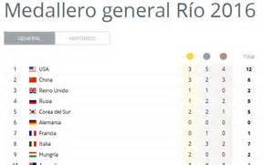 resultado de la olimpiada 2016 olimpiadas r 237 o 2016 medallero ol 237 mpico actualizado en