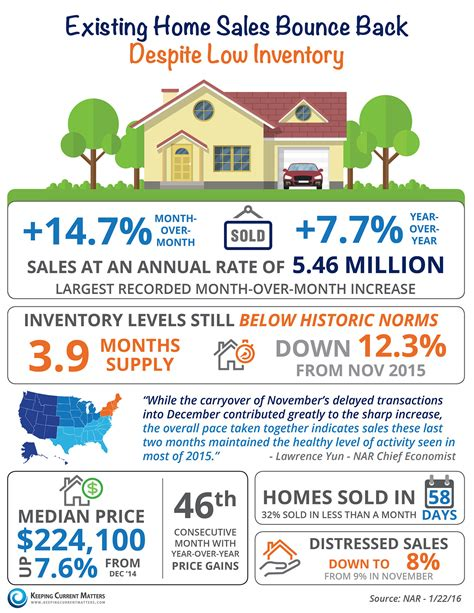existing home sales bounce back despite low inventory