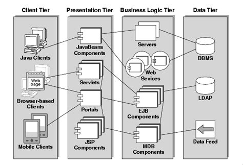 application logical architecture diagram chapter 1 conceptual foundations