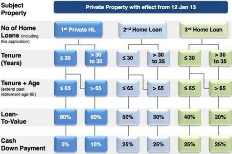 what does loan to value mean when buying a house what does loan to value when buying a house 28 images differences between buying