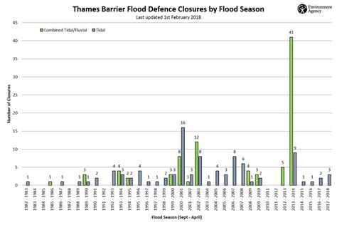 thames barrier closures 2018 the thames barrier gov uk