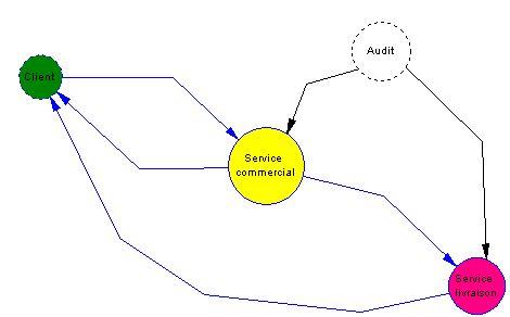diagramme acteur flux merise diagrammes de flux