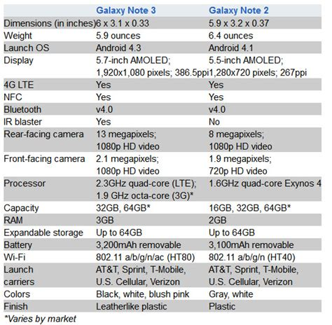 samsung galaxy note 3 specs samsung galaxy note 3 review specs and comparison with galaxy note 2