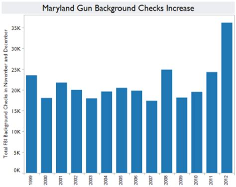 background check maryland fear of gun drives gun sales sky high in md