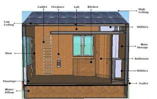 Building An Off Grid Bathroom northwestern university s off grid tiny house on a trailer
