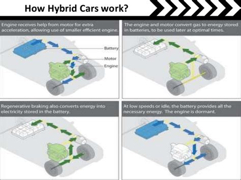 how hybrid cars work hybrid car