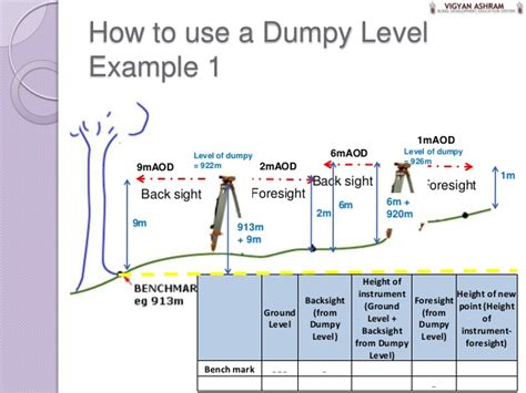 How To Use At Table by 6 Dumpy Levels Exle Of Use