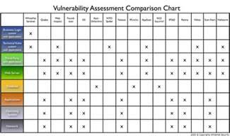 Vulnerability Assessment Report Template jeremiah grossman vulnerability stack