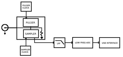 pulse generator block diagram pulse generator block diagram readingrat net