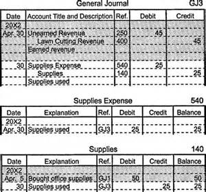 Office Supplies Debit Or Credit The Adjustment Process Illustrated