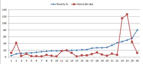 Poverty Breeds Crime In Our Society Essay by Essays Crime Poverty