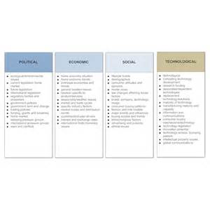 pest policy template pest analysis 2