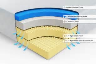 green mattress gel infused 12 inch green tea memory foam mattress zinus
