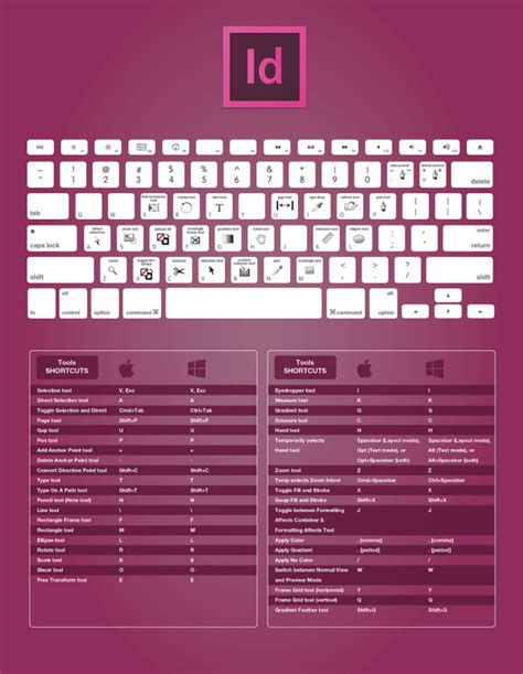 indesign zoom effect les raccourcis clavier d adobe photoshop illustrator