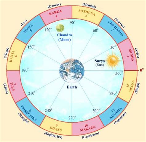 times of india astrology section astrology in india indian astrology jyotish shashtra