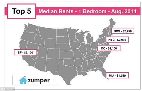 average rent for 1 bedroom apartment in new york city san francisco has now over taken new york city when it