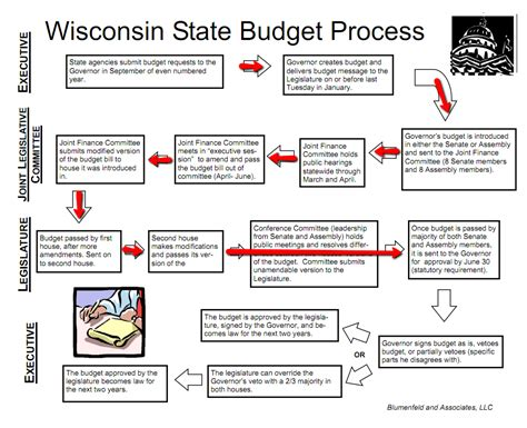 budget process flowchart retiring s digest 2011 06 12