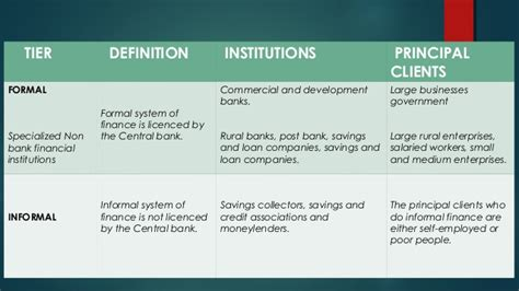 Formal Credit Definition Formal And Informal Finance Systems