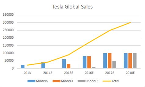 Tesla Model S Sales Figures 7 Things To Look For During Tesla Earnings Tesla Motors