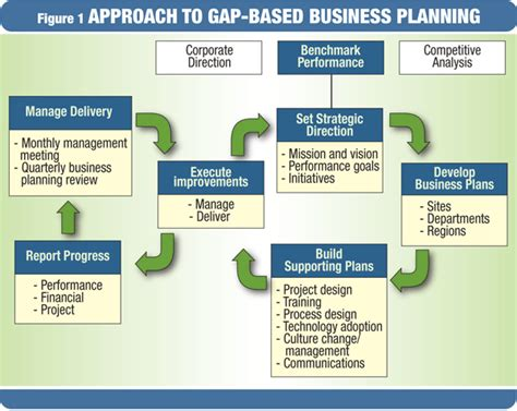 Mba Benchmqrl Market Study Business Plan by Using Benchmarks In Gap Based Business Planning Power