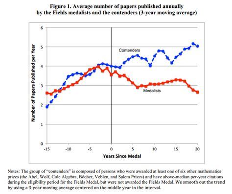 pattern theory mumford do awards reduce productivity marginal revolution