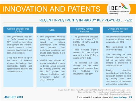 Cyber Security Notes For Mba by India Innovation And Patents Sector Report August 2013