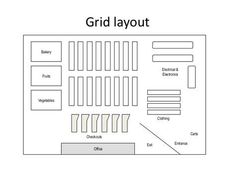 grocery store layout template retail store layout design and display