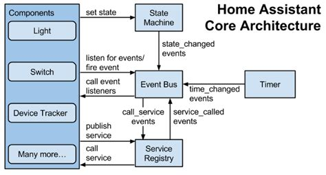home automation using iot dzone iot