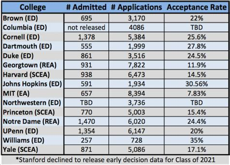 Early Decision Duke Mba by Class Of 2021 Early Admissions Stats Top Tier Admissions