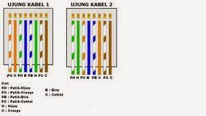 membuat jaringan lan dengan kabel utp tutorial cara membuat kabel utp atau kabel jaringan lan