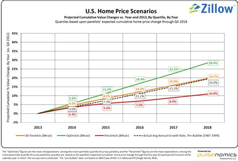 home value appreciation expected to moderate next