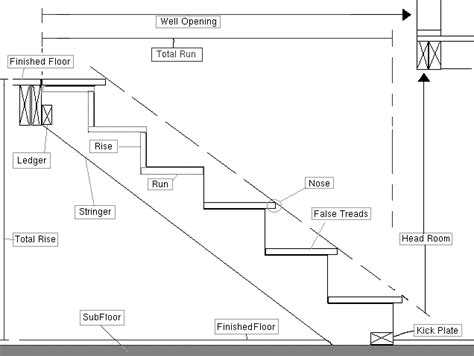 building code stairs design of your house its good