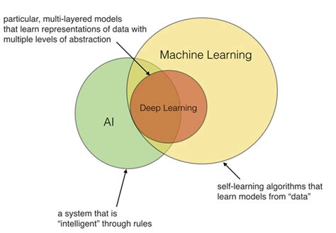 machine learning venn diagram what s the difference between ai machine learning and