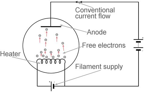 diode function and operation diode valve vacuum electronics notes