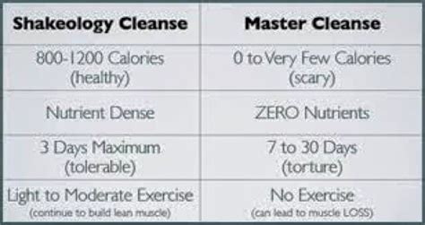 Shakeology Detox Symptoms by Best 25 Shakeology 3 Day Cleanse Ideas On