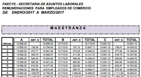 escala salarial personal militar arg2016 escala salarial empleados de comercio 2017 escalas
