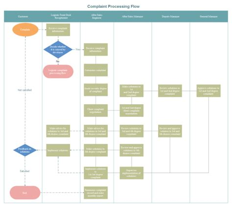 flow charts template swimlane workflow diagram swimlane get free image about