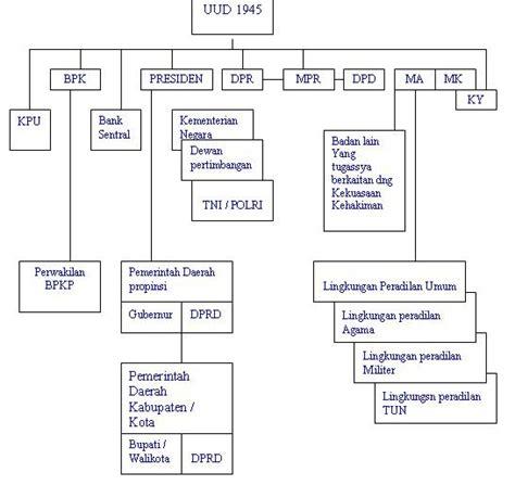 Pokok Pokok Teori Sistem Tatang M Amirin sistem politik indonesia sistem politik