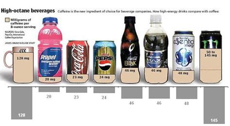 the energy drink with most caffeine caffeine and your