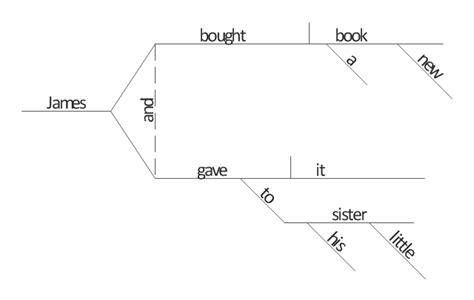 sentence pattern generator sentence diagram compound predicate with one direct